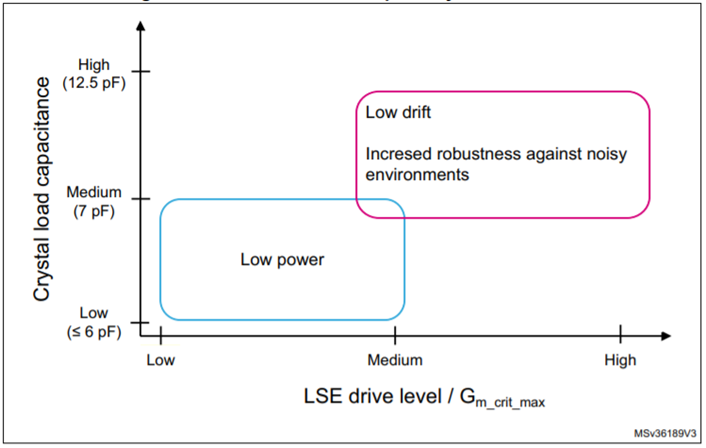 consideration for drive level