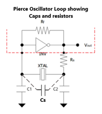 pierce oscillator loop showing capacitors and resistors