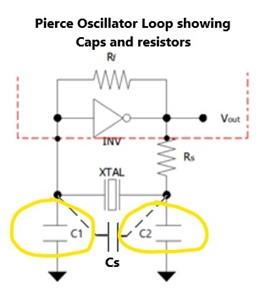 pierce oscillator loop showing external capacitators