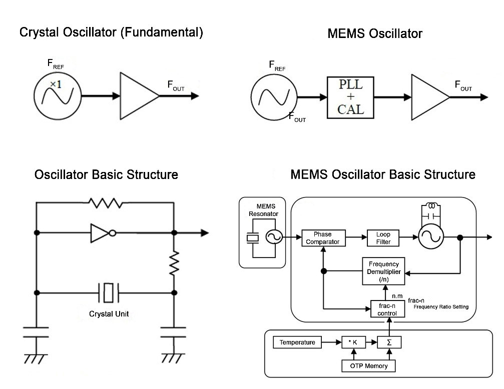 structure of oscillators