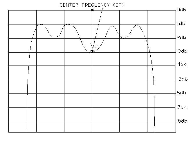 center frequency