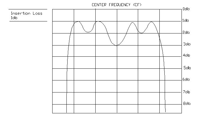 insertion loss center frequency
