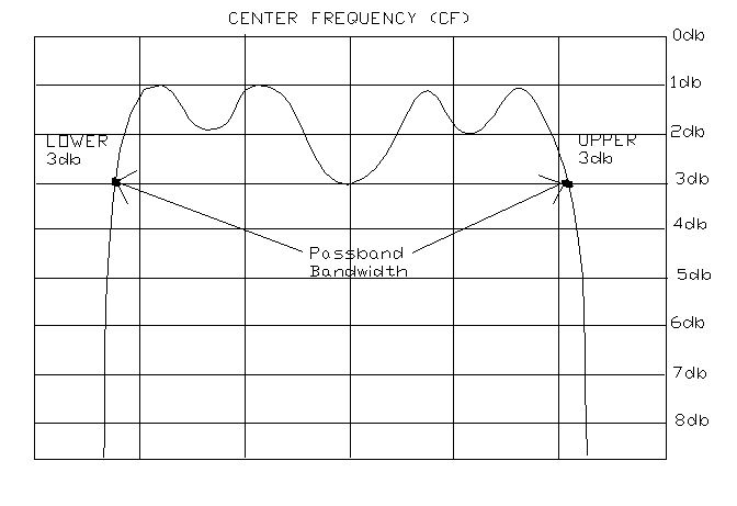 passband bandwidth center frequencyJPG