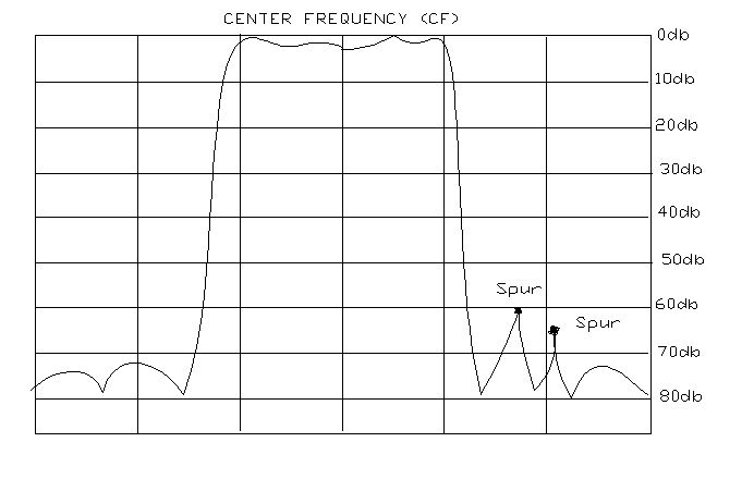 spurious response center frequency