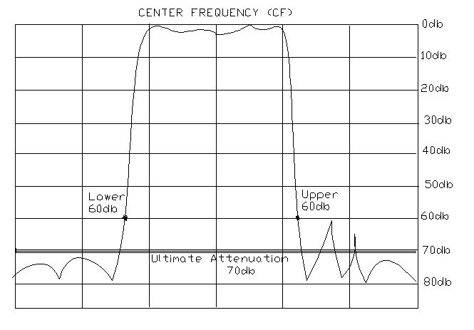 ultimate attenuation center frequency