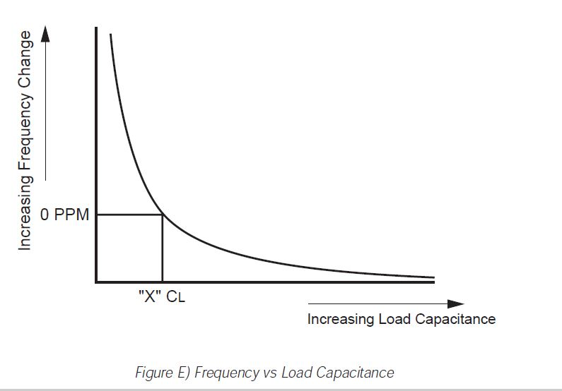 figure e frequency vs load capacitance