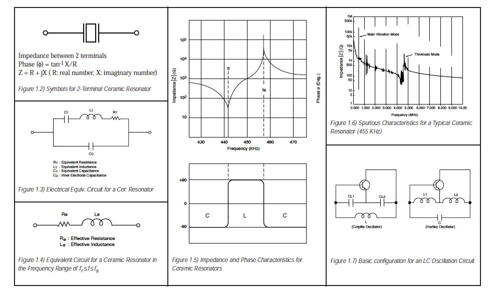 Ceramic Resonator Principles - ECS Inc  International